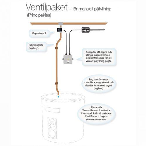 ventilpaket_810